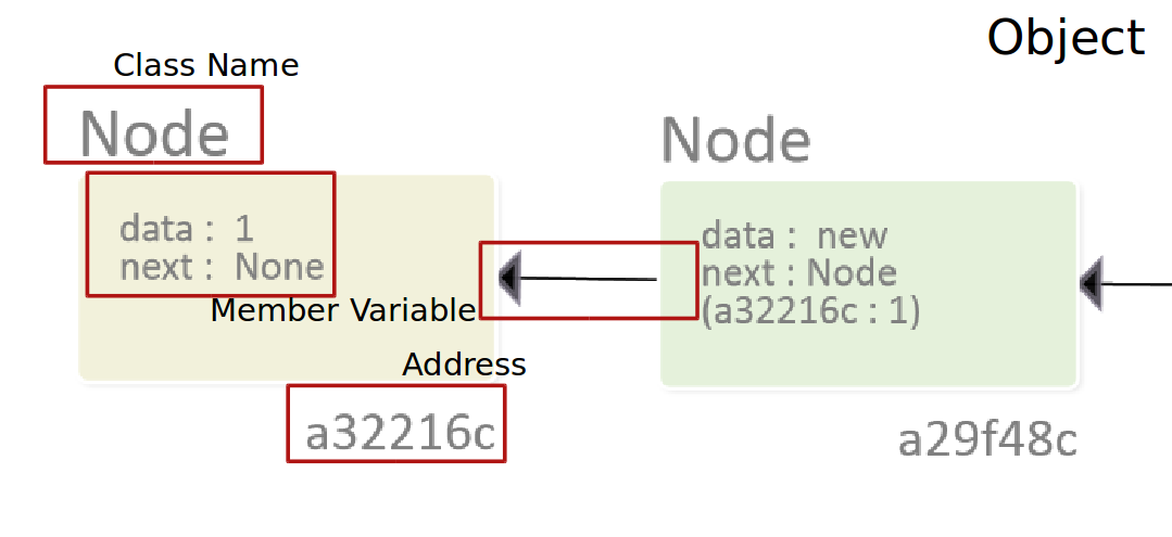 codevisualizer_object