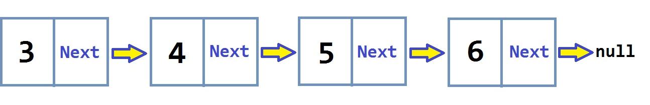 linked list